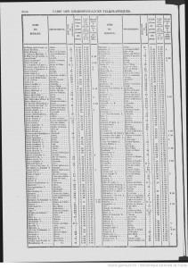 telegramme 1861 annuaire didot bottin 1861extrait avec tourcoing